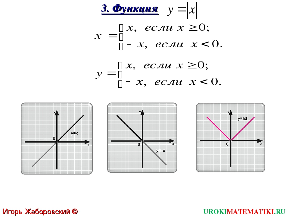 3. Функция UROKIMATEMATIKI.RU Игорь Жаборовский © 2012