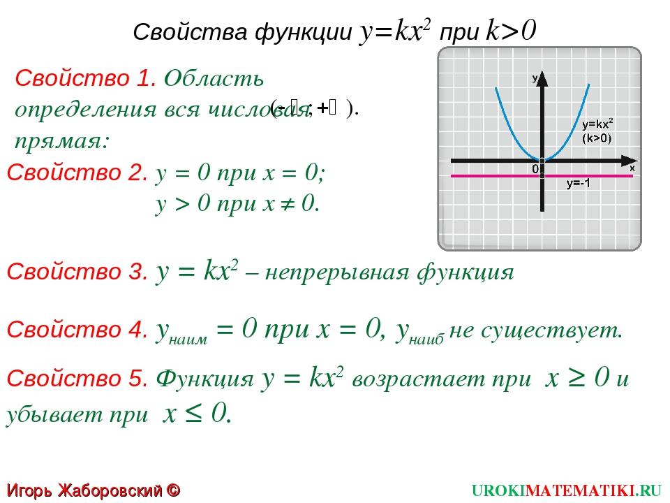 Свойства функции y=kx2 при k>0 Свойство 1. Область определения вся числовая п...