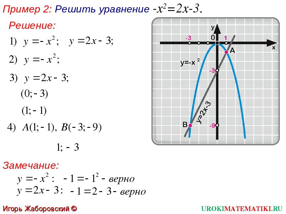 Пример 2: Решить уравнение -x2=2х-3. Замечание: UROKIMATEMATIKI.RU Игорь Жабо...