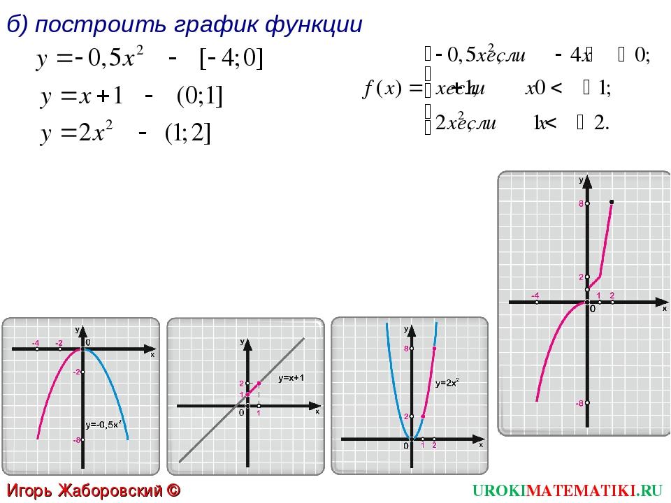 б) построить график функции UROKIMATEMATIKI.RU Игорь Жаборовский © 2012