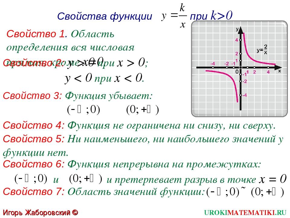 Свойство 3: Функция убывает: Свойства функции при k>0 Свойство 1. Область опр...