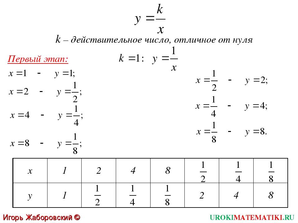 k – действительное число, отличное от нуля Первый этап: UROKIMATEMATIKI.RU Иг...