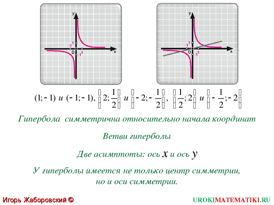Гипербола симметрична относительно начала координат Ветви гиперболы Две асимп...