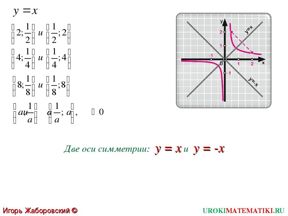 Две оси симметрии: у = х и у = -х UROKIMATEMATIKI.RU Игорь Жаборовский © 2012