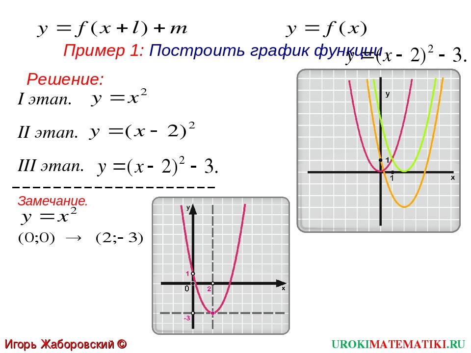 І этап. Пример 1: Построить график функции ІІ этап. ІІІ этап. Замечание. UROK...