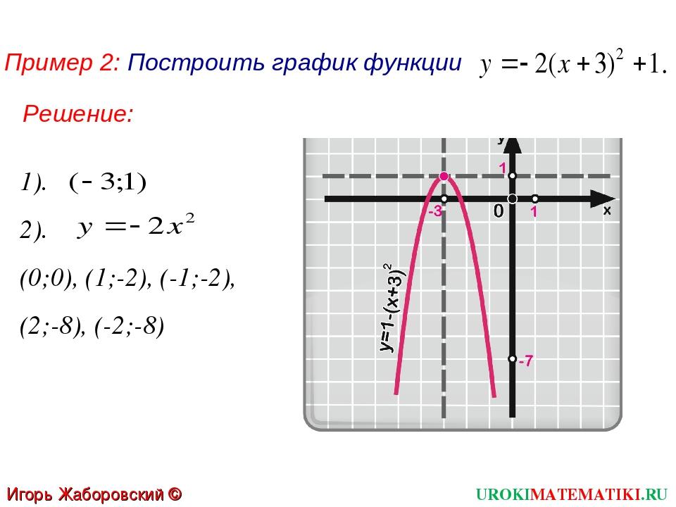 1). Пример 2: Построить график функции 2). (0;0), (1;-2), (-1;-2), (2;-8), (-...