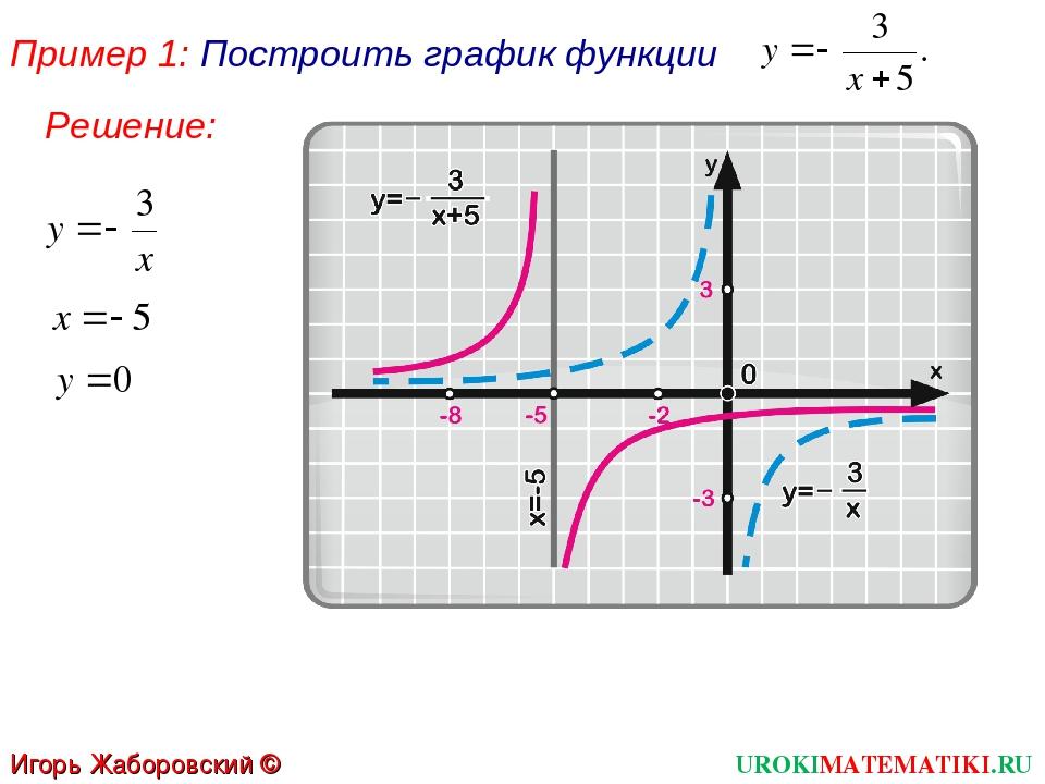 Пример 1: Построить график функции UROKIMATEMATIKI.RU Игорь Жаборовский © 201...
