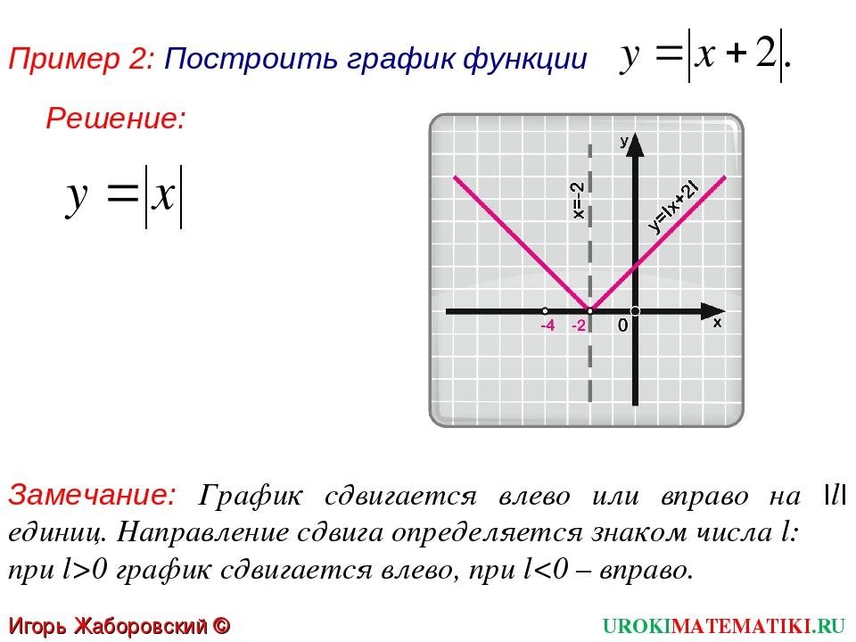 Пример 2: Построить график функции Замечание: График сдвигается влево или впр...