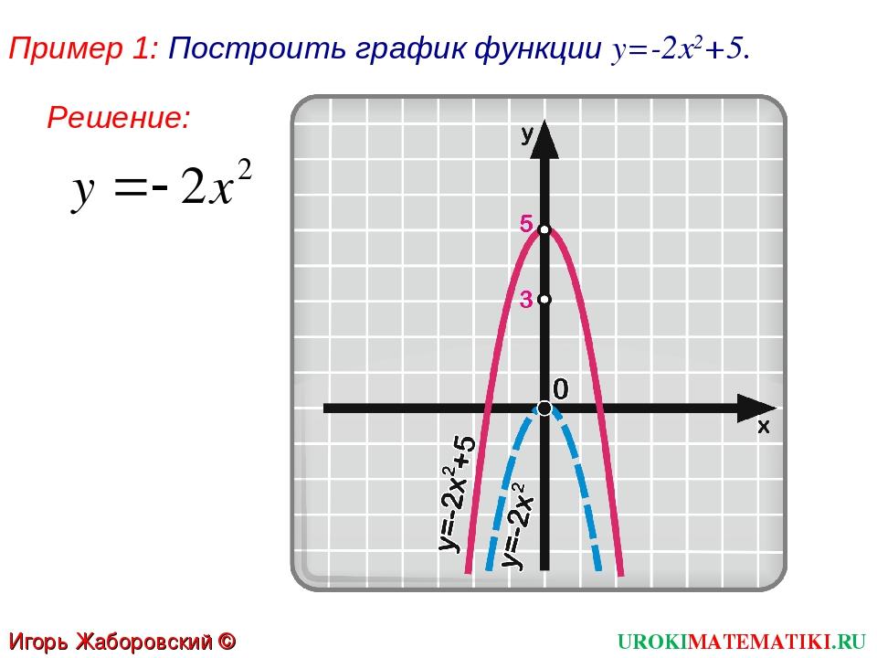 Пример 1: Построить график функции у=-2х2+5. UROKIMATEMATIKI.RU Игорь Жаборов...