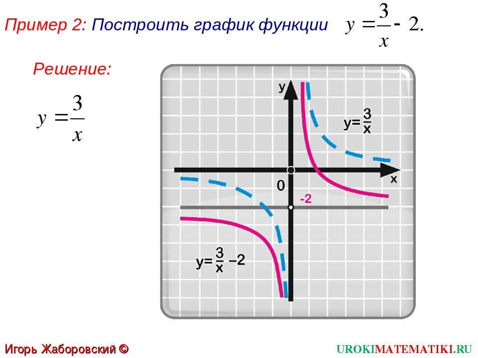 Пример 2: Построить график функции UROKIMATEMATIKI.RU Игорь Жаборовский © 201...
