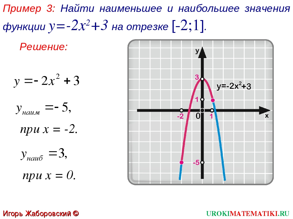 Пример 3: Найти наименьшее и наибольшее значения функции у=-2х2+3 на отрезке...