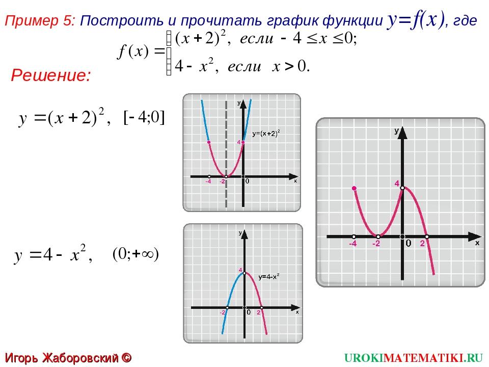 Пример 5: Построить и прочитать график функции y=f(x), где UROKIMATEMATIKI.RU...