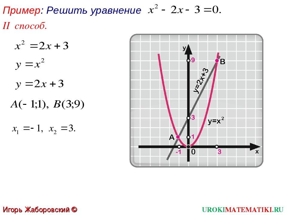 Пример: Решить уравнение II способ. UROKIMATEMATIKI.RU Игорь Жаборовский © 2012
