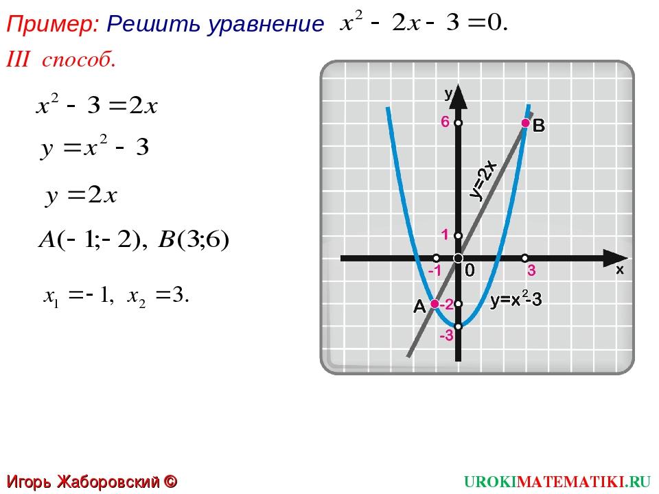 Пример: Решить уравнение III способ. UROKIMATEMATIKI.RU Игорь Жаборовский © 2012