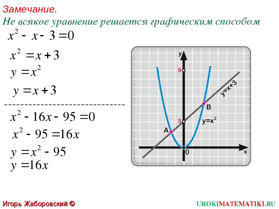 Замечание. Не всякое уравнение решается графическим способом UROKIMATEMATIKI....