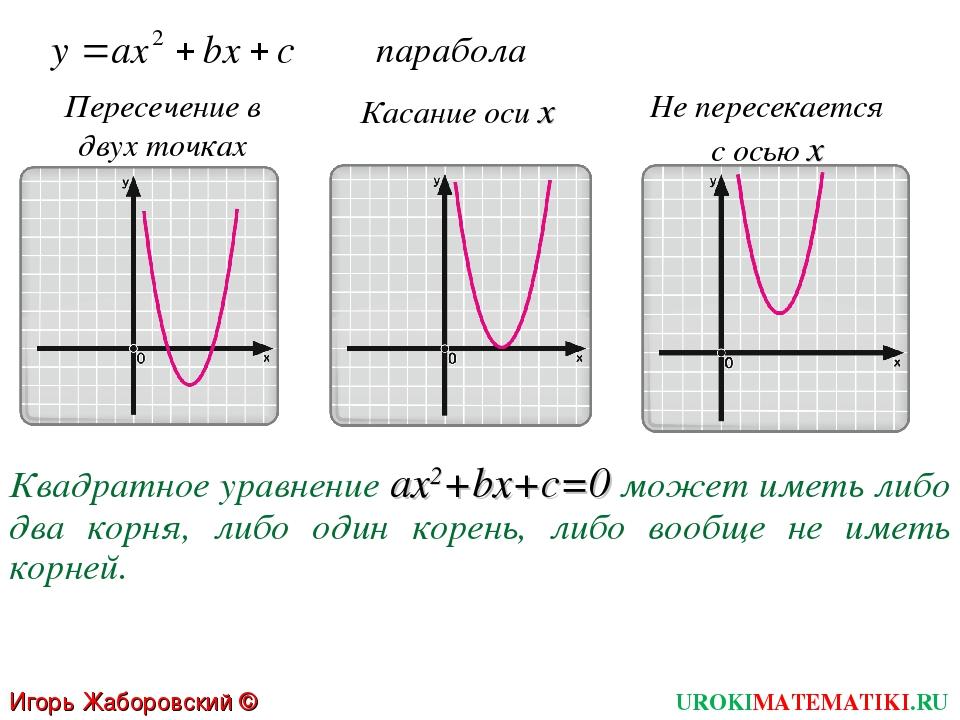 парабола Пересечение в двух точках Касание оси х Не пересекается с осью х Ква...