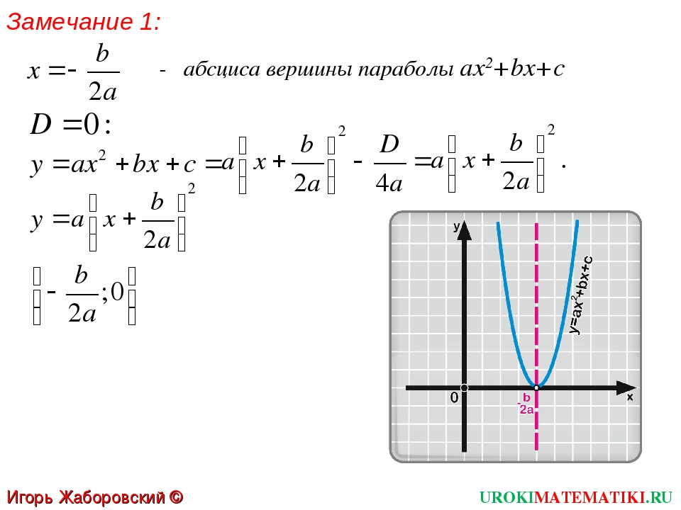 Замечание 1: - абсциса вершины параболы ах2+bх+с UROKIMATEMATIKI.RU Игорь Жаб...