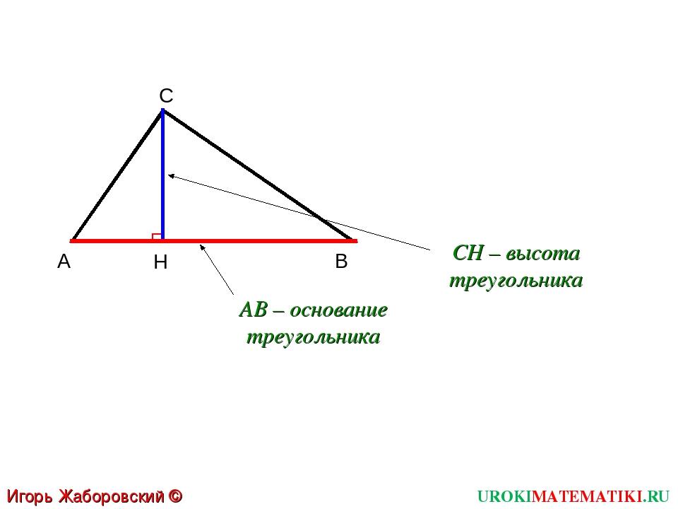 C А B H UROKIMATEMATIKI.RU Игорь Жаборовский © 2012 CH – высота треугольника...