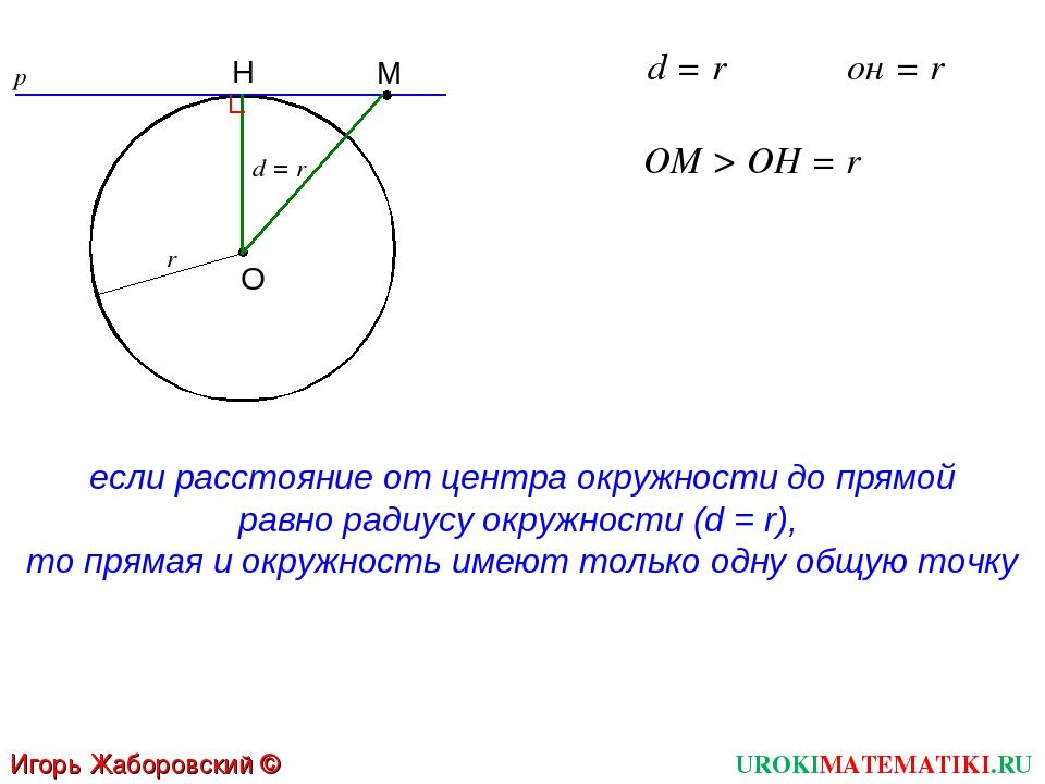 UROKIMATEMATIKI.RU Игорь Жаборовский © 2012 d = r если расстояние от центра о...