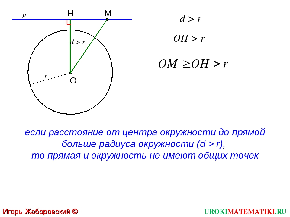 UROKIMATEMATIKI.RU Игорь Жаборовский © 2012 d > r если расстояние от центра о...