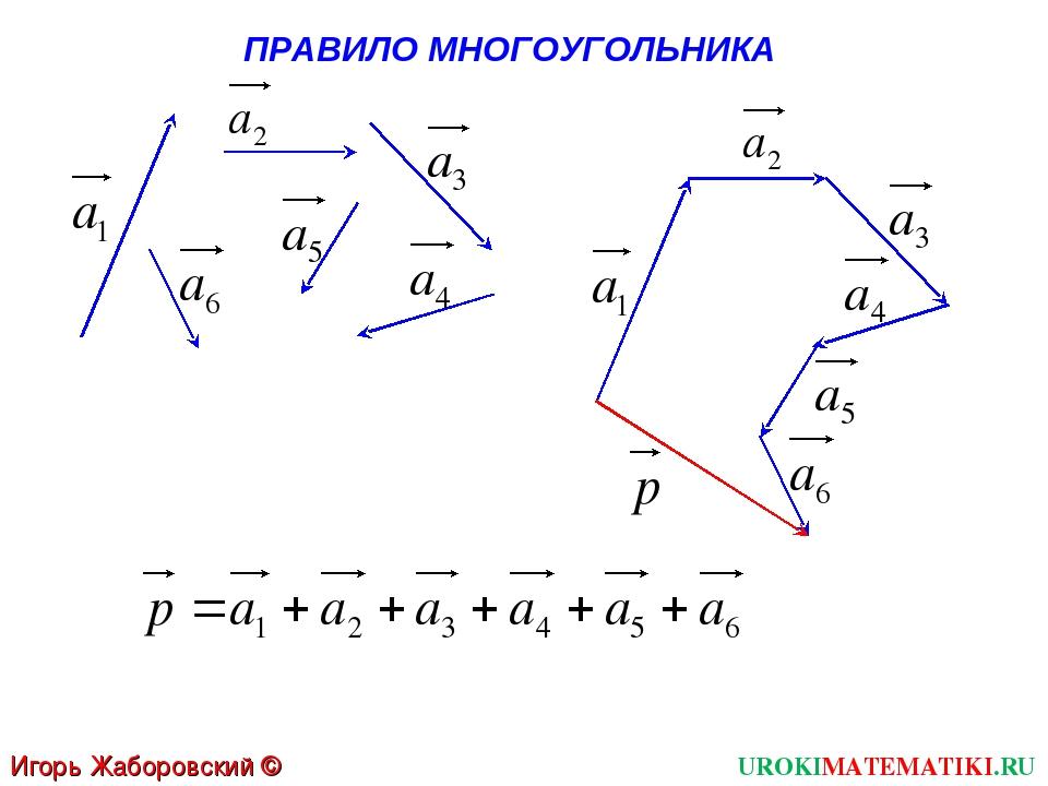 UROKIMATEMATIKI.RU Игорь Жаборовский © 2012 ПРАВИЛО МНОГОУГОЛЬНИКА