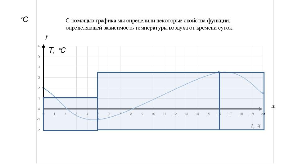 t, ч °C x y C помощью графика мы определили некоторые свойства функции, опред...