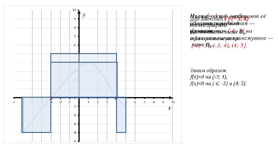 Числа − 3 и 4 —нули рассматриваемой функции. Нули функции разбивают её област...