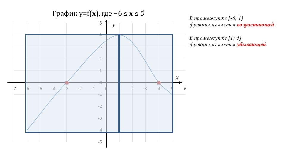 x y В промежутке [-6; 1] функция является возрастающей. В промежутке [1; 5] ф...