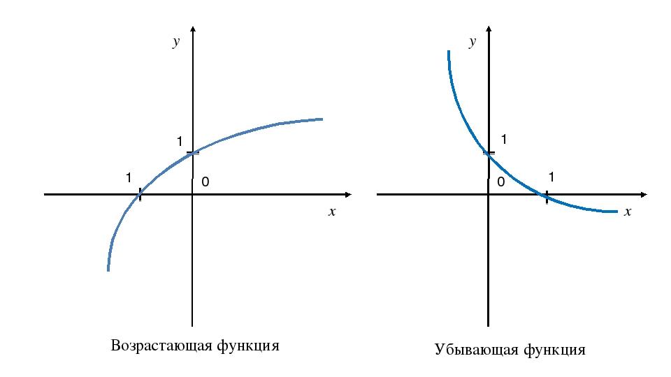 1 1 x y 0 1 1 x y 0 Возрастающая функция Убывающая функция
