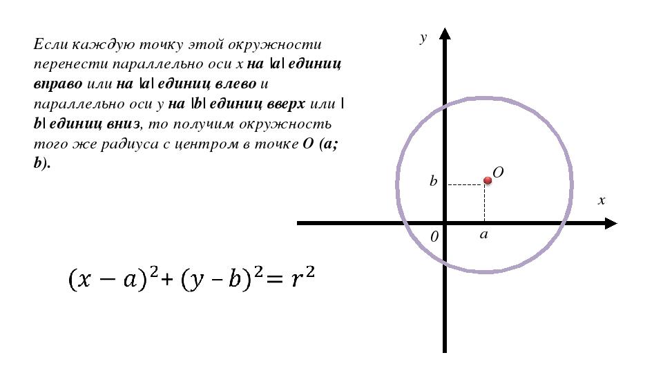 x y 0 Если каждую точку этой окружности перенести параллельно оси x на |а| ед...