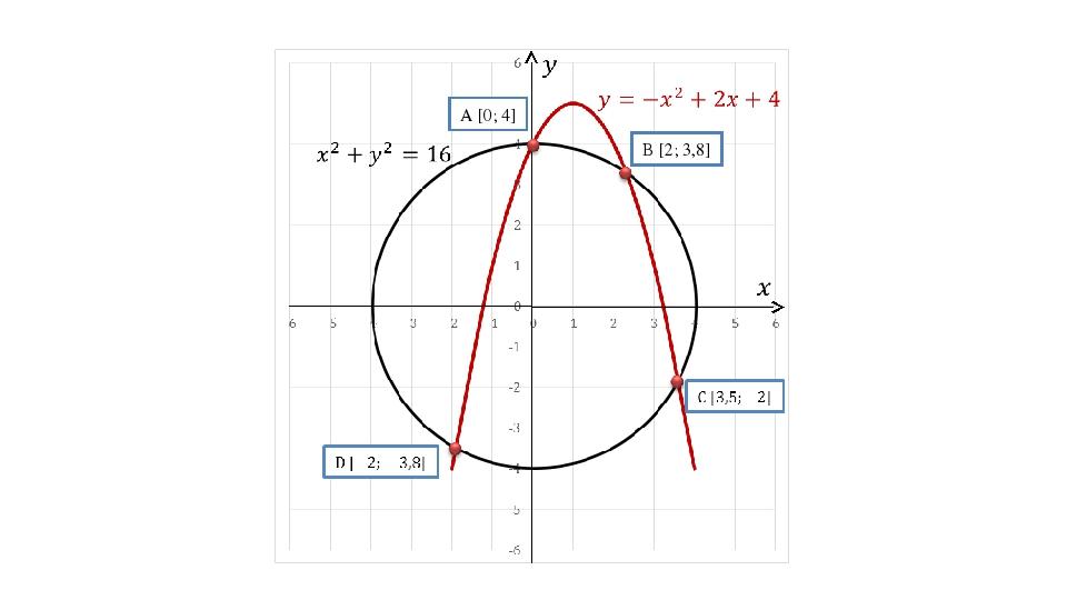 A [0; 4] B [2; 3,8]