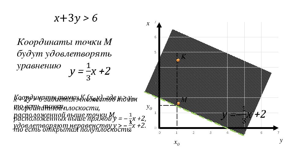 x y Координаты точки M будут удовлетворять уравнению