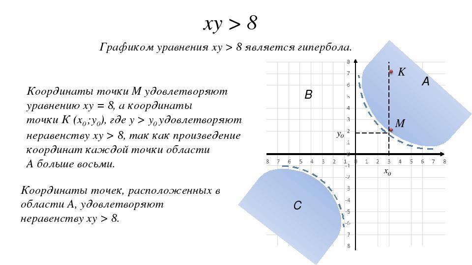 xy > 8 Графиком уравнения xy > 8 является гипербола. Координаты точки M удовл...