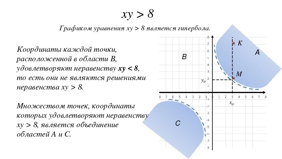 xy > 8 Графиком уравнения xy > 8 является гипербола. Координаты каждой точки,...