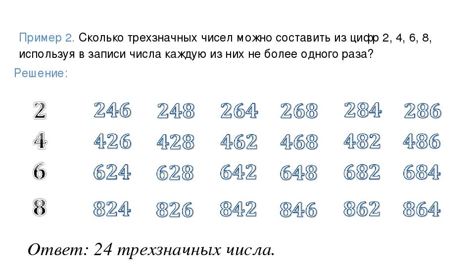 Ответ: 24 трехзначных числа. Пример 2. Сколько трехзначных чисел можно состав...