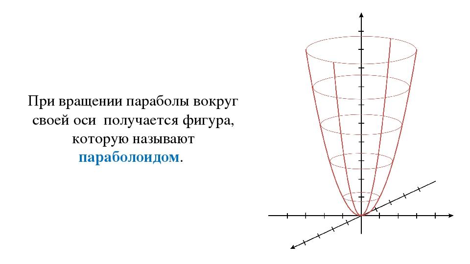 При вращении параболы вокруг своей оси получается фигура, которую называют па...