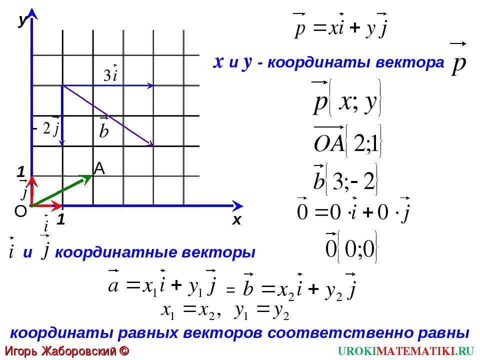 UROKIMATEMATIKI.RU Игорь Жаборовский © 2012 1 1 х у О и координатные векторы...