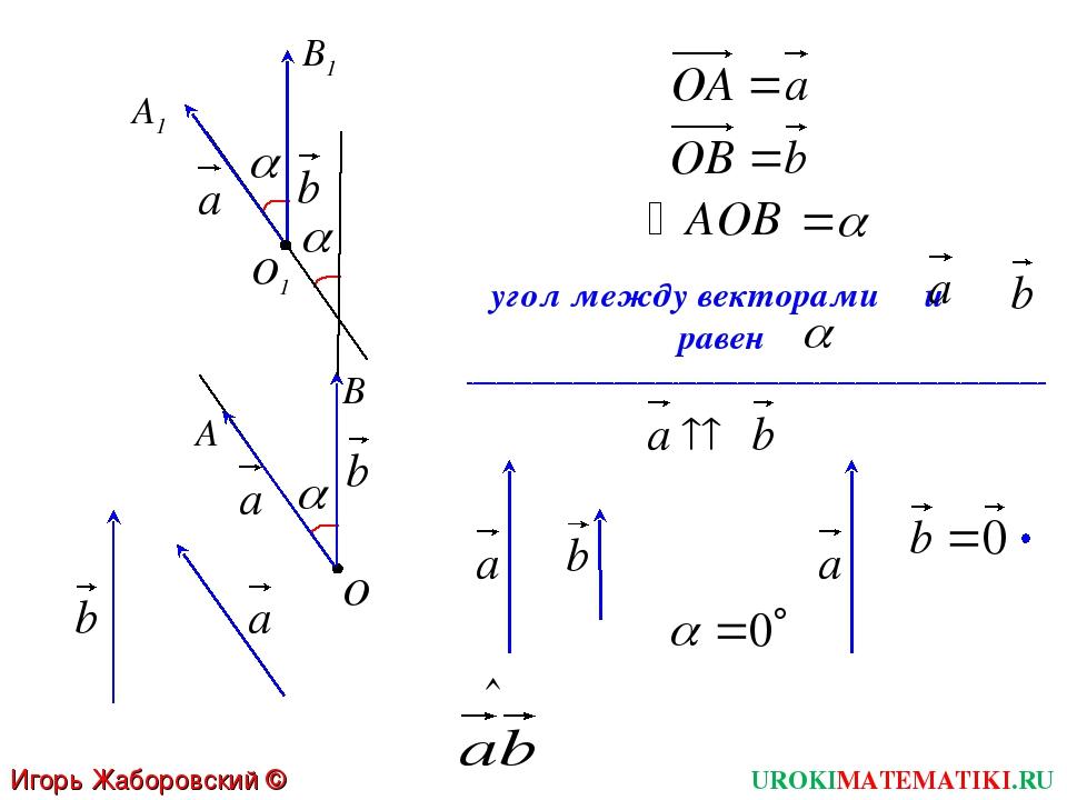 UROKIMATEMATIKI.RU Игорь Жаборовский © 2012 О угол между векторами и равен А...