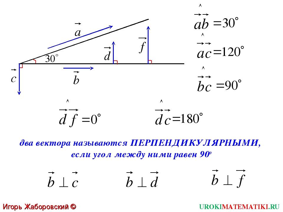 UROKIMATEMATIKI.RU Игорь Жаборовский © 2012 два вектора называются ПЕРПЕНДИКУ...