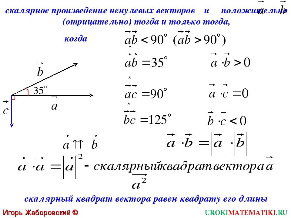 UROKIMATEMATIKI.RU Игорь Жаборовский © 2012 скалярное произведение ненулевых...