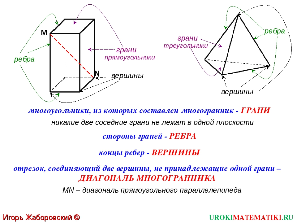UROKIMATEMATIKI.RU Игорь Жаборовский © 2012 многоугольники, из которых состав...