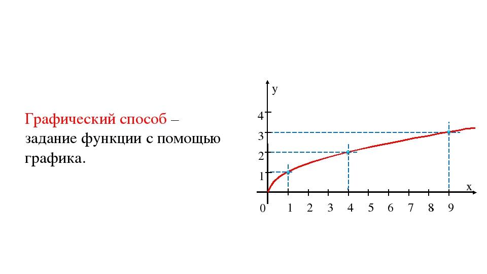 Графический способ – задание функции с помощью графика.