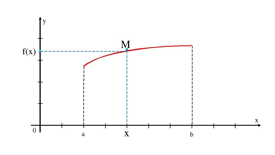 y x 0 a b x f(x)