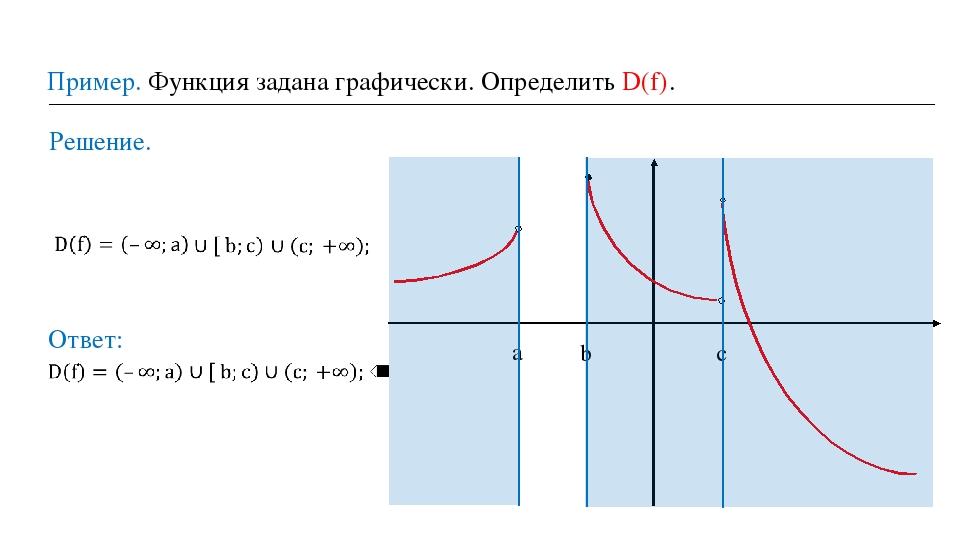 Пример. Функция задана графически. Определить D(f). Решение. a b c Ответ: