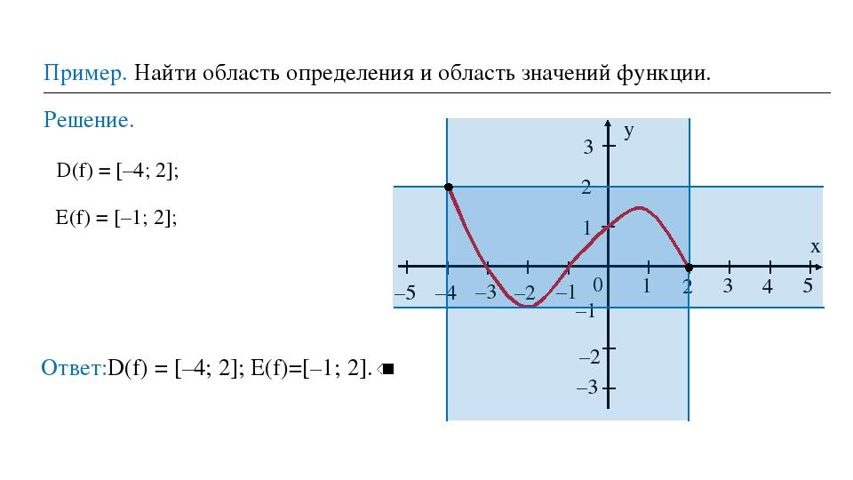 Пример. Найти область определения и область значений функции. Решение. Ответ:...