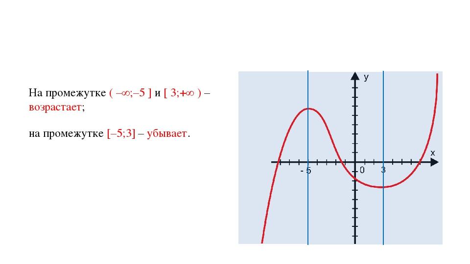 На промежутке ( –∞;–5 ] и [ 3;+∞ ) – возрастает; на промежутке [–5;3] – убывает.