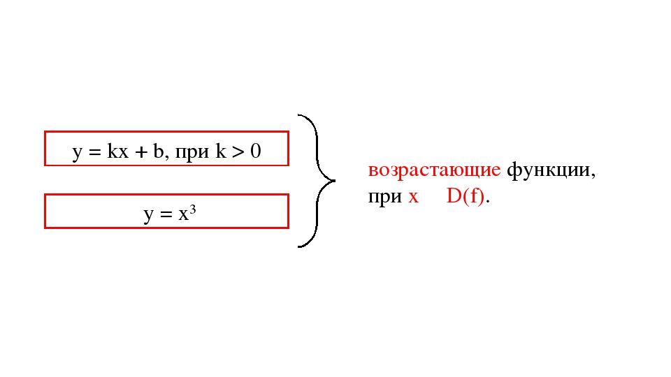 y = kx + b, при k > 0 y = x3 возрастающие функции, при х ∊ D(f).
