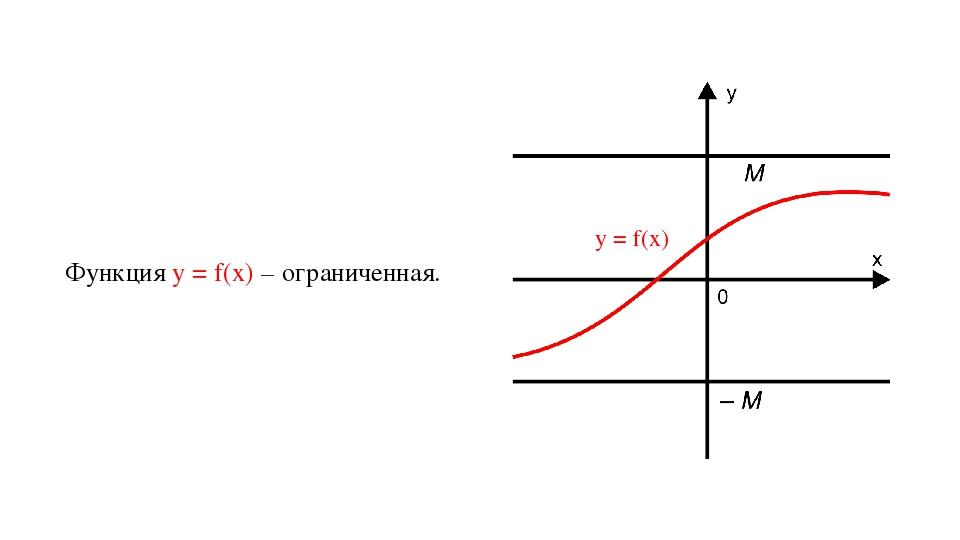 Функция у = f(х) – ограниченная. y = f(x)