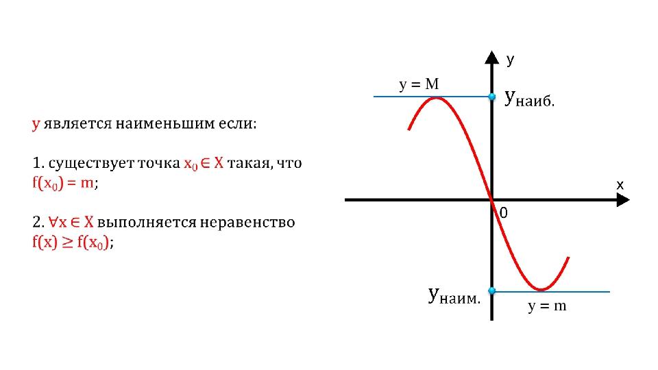 y = M y = m