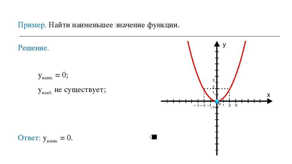 Пример. Найти наименьшее значение функции. Решение. унаим. = 0; унаиб. не сущ...